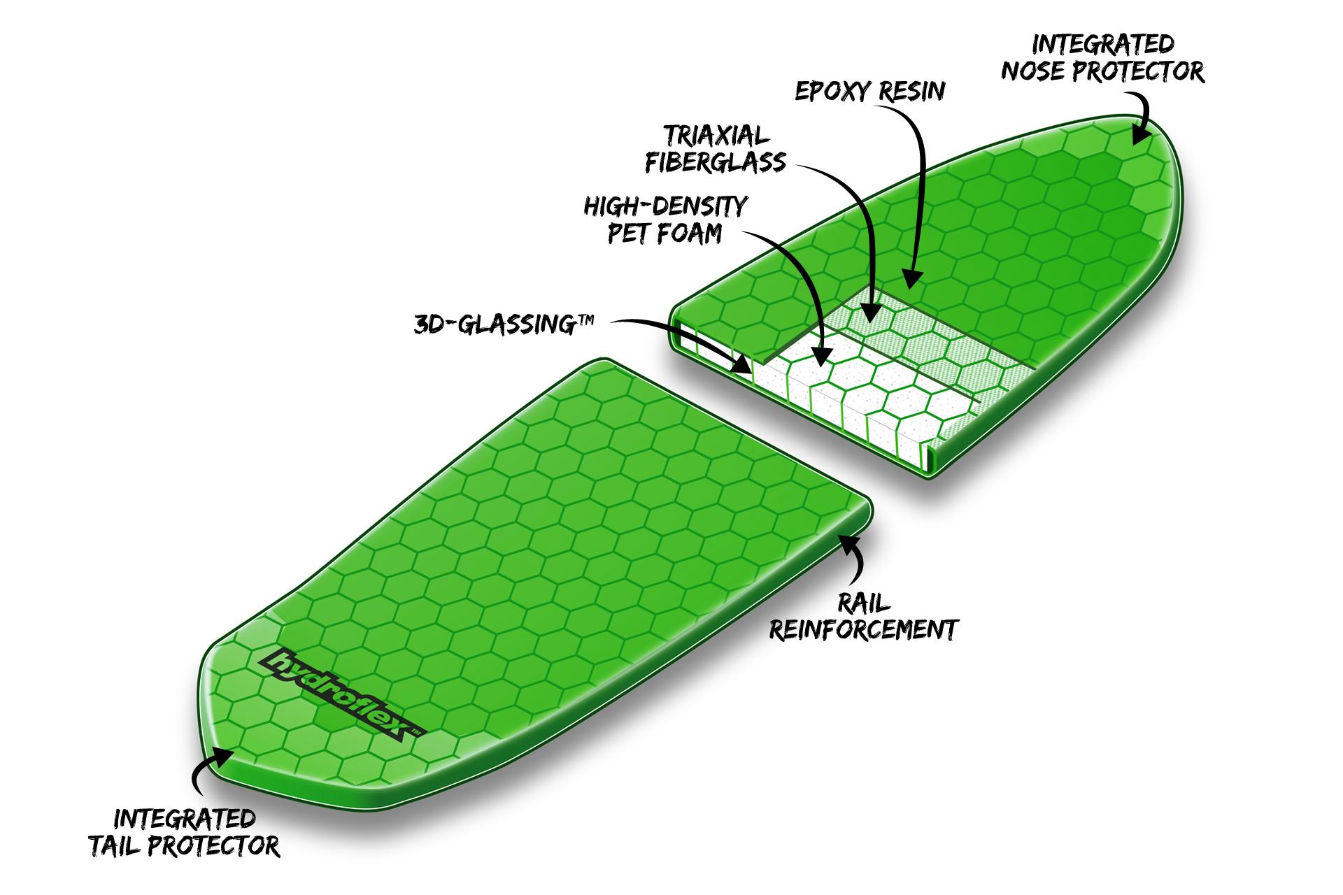 Hydroflex technology composite